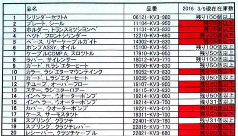 20160311_buhinzaiko